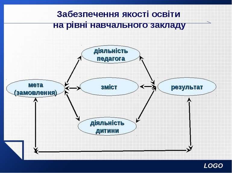 Забезпечення якості освіти на рівні навчального закладу мета (замовлення) змі...