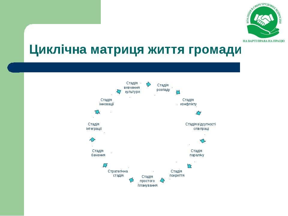 Циклічна матриця життя громади