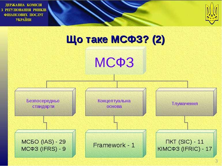 Що таке МСФЗ? (2) *