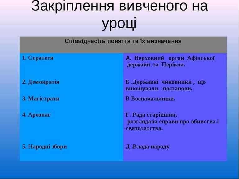 Закріплення вивченого на уроці Співвіднесіть поняття та їх визначення 1. Стра...