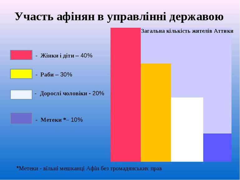Участь афінян в управлінні державою Загальна кількість жителів Аттики - Жінки...