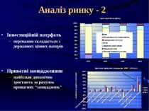Аналіз ринку - 2 Інвестиційній потрфель переважно складається з державних цін...