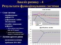 Аналіз ризику - 4 Результати функціонування системи Стан системи нереформован...