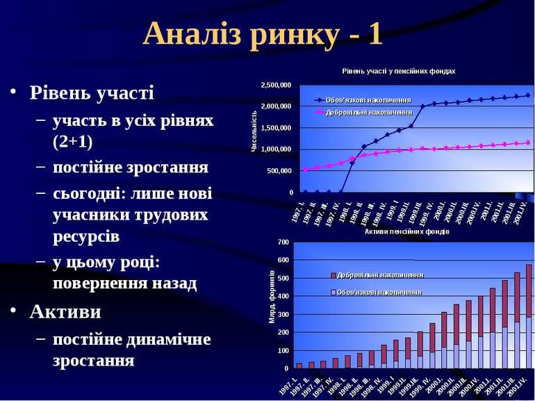 Аналіз ринку - 1 Рівень участі участь в усіх рівнях (2+1) постійне зростання ...