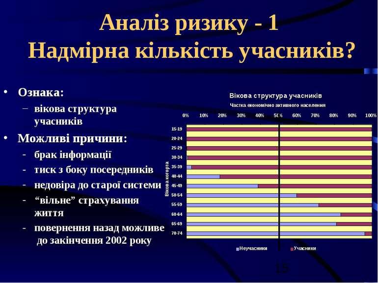 Аналіз ризику - 1 Надмірна кількість учасників? Ознака: вікова структура учас...