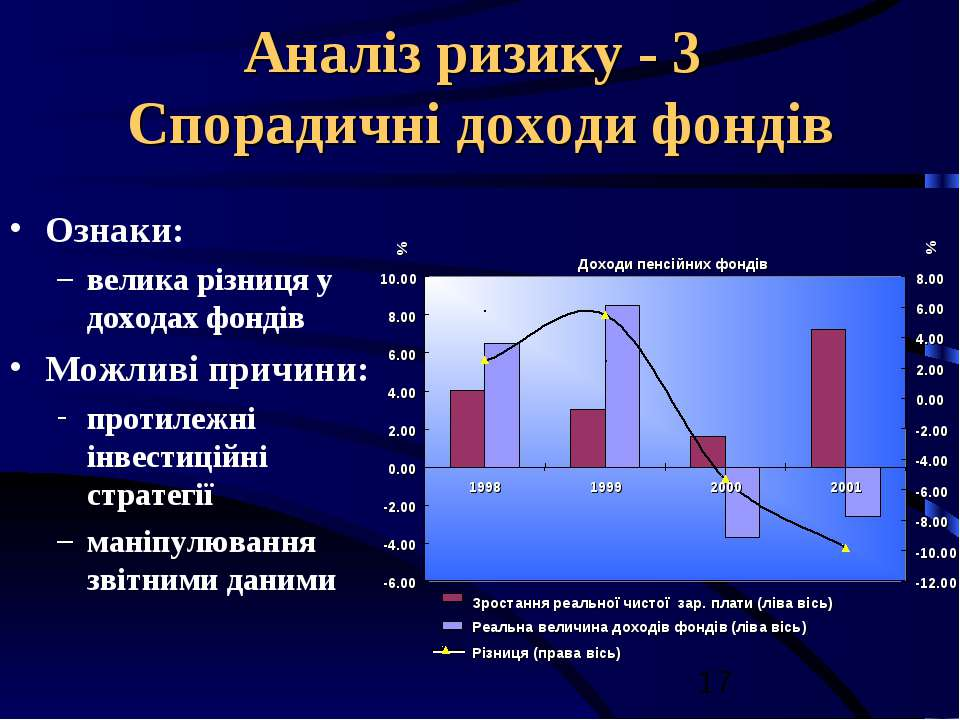 Аналіз ризику - 3 Спорадичні доходи фондів Ознаки: велика різниця у доходах ф...