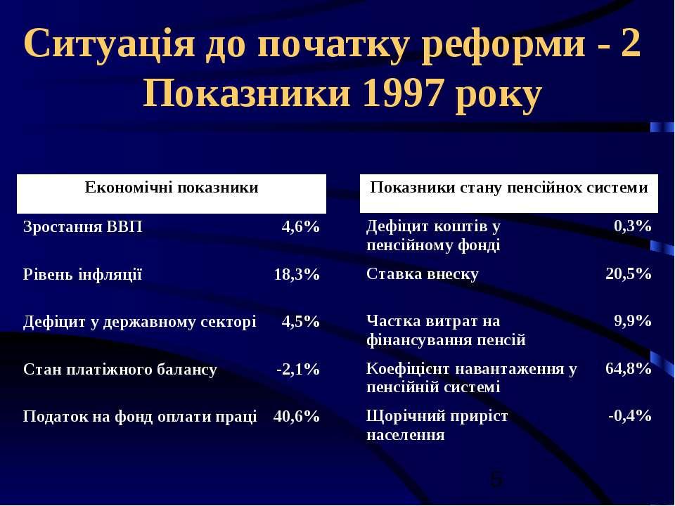 Ситуація до початку реформи - 2 Показники 1997 року Економічні показники Зрос...