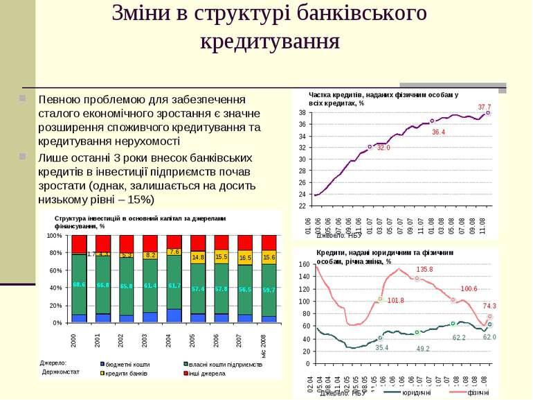 Зміни в структурі банківського кредитування Певною проблемою для забезпечення...