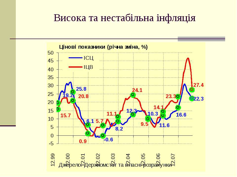 Висока та нестабільна інфляція