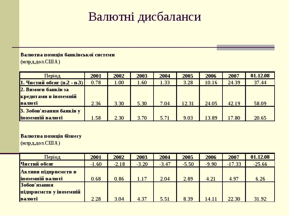 Валютні дисбаланси