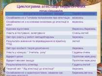 Циклограма атестації педагогічних працівників Алгоритм атестаційних заходів Т...