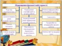 Підвищення фахової майстерності Курсова перепідготовка Діагностування рівня п...