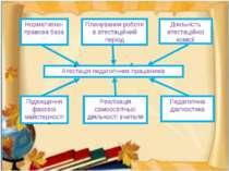 Нормативно-правова база Планування роботи в атестаційний період Діяльність ат...