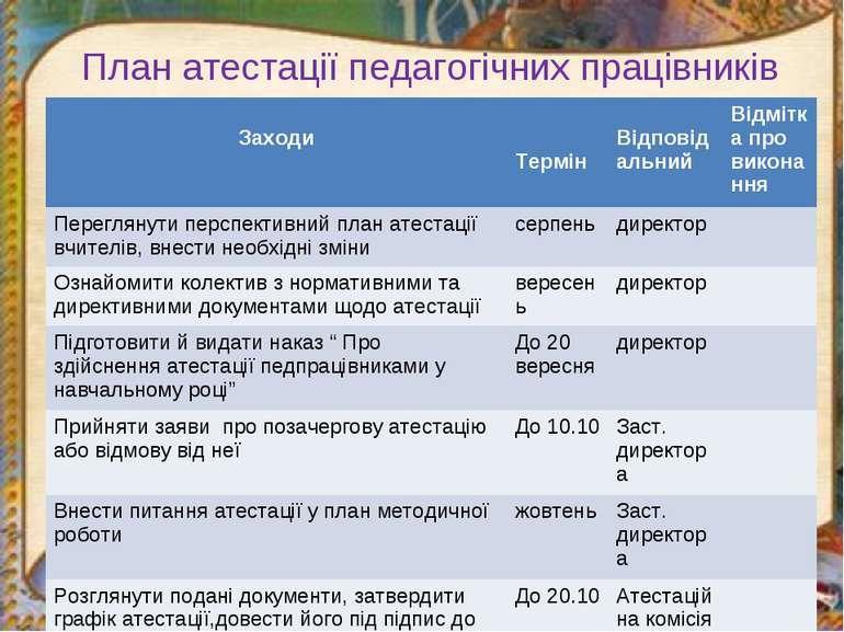 План атестації педагогічних працівників Заходи Термін Відповідальний Відмітка...