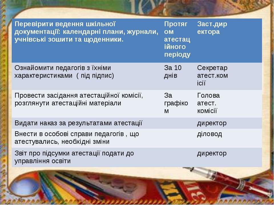 Перевірити ведення шкільної документації: календарні плани, журнали, учнівськ...