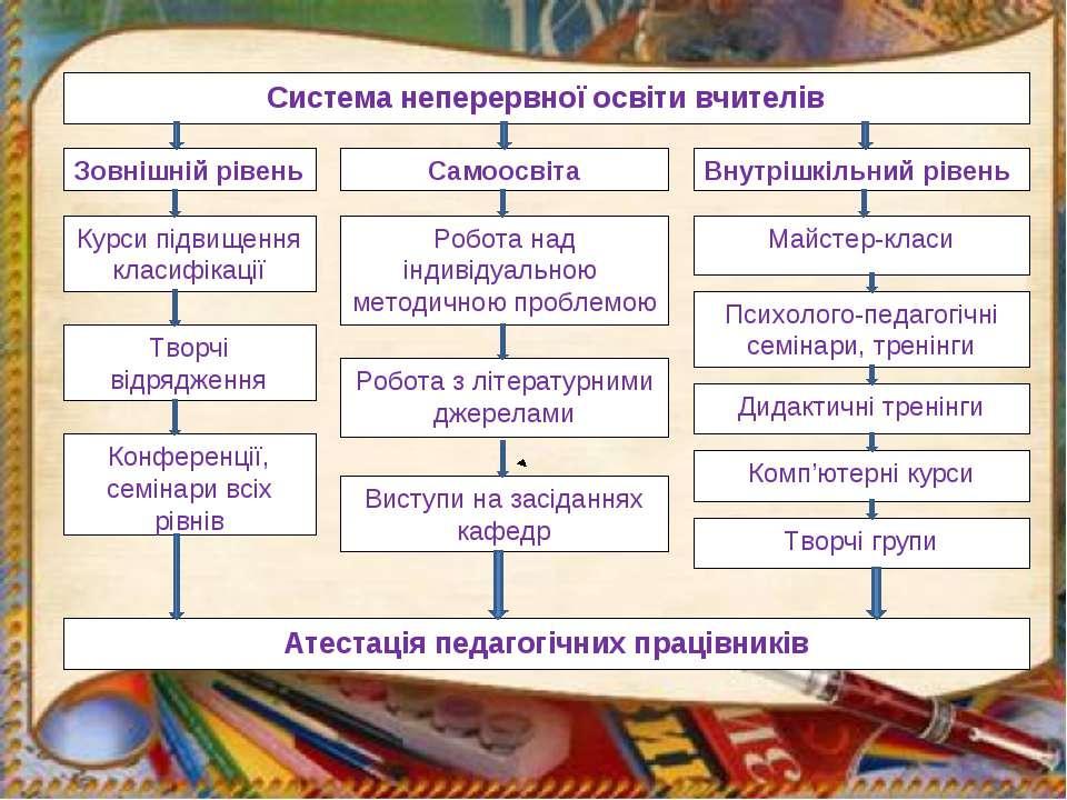 Система неперервної освіти вчителів Зовнішній рівень Самоосвіта Курси підвище...