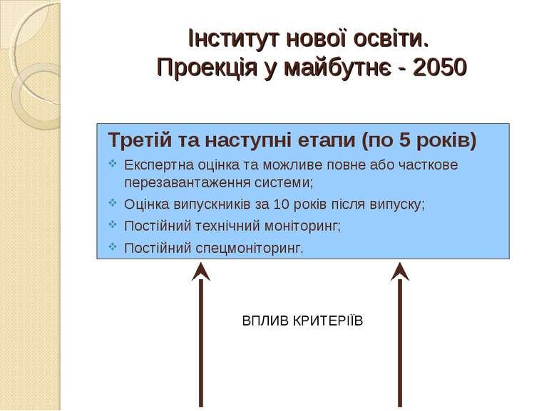 Інститут нової освіти. Проекція у майбутнє - 2050 Третій та наступні етапи (п...