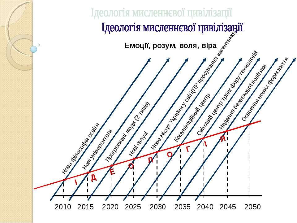 Нові університети Прогресивні люди (2 типів) Нові галузі Нове місце України у...
