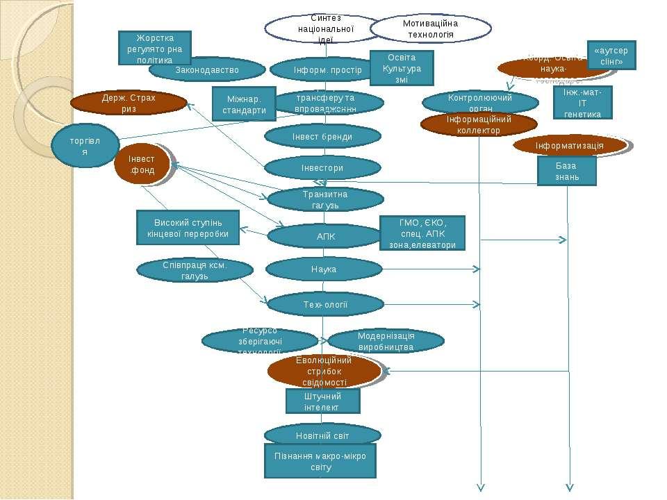Синтез національної ідеї Інформ. простір Освіта Культура змі Інвест бренди це...