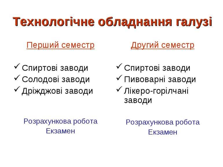 Технологічне обладнання галузі Перший семестр Спиртові заводи Солодові заводи...
