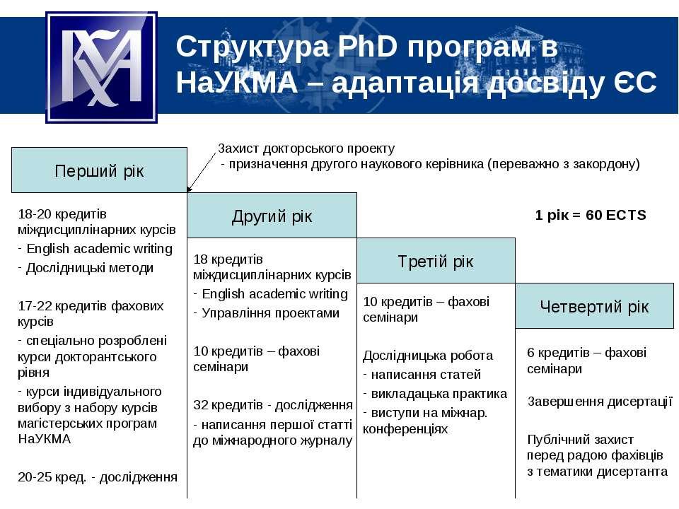 Перший рік Другий рік Третій рік Четвертий рік 18-20 кредитів міждисциплінарн...
