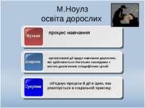 М.Ноулз освіта дорослих Вузьке процес навчання Широке організовані дії щодо н...