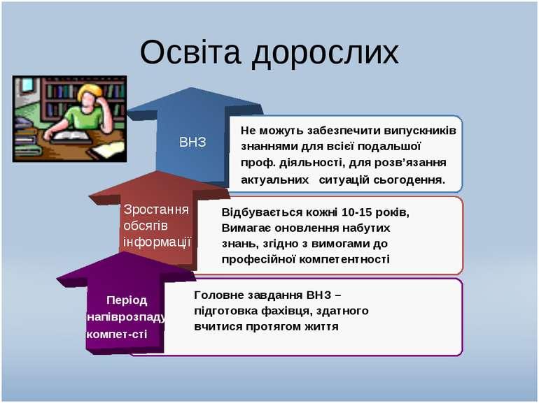Освіта дорослих ВНЗ Зростання обсягів інформації Період напіврозпаду компет-с...
