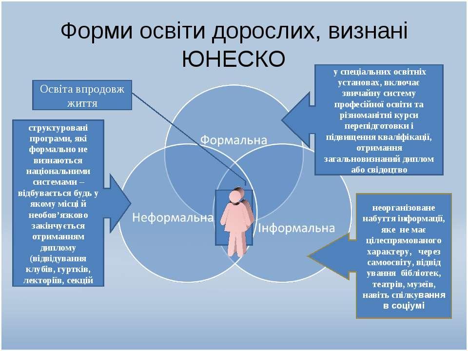 Форми освіти дорослих, визнані ЮНЕСКО структуровані програми, які формально н...