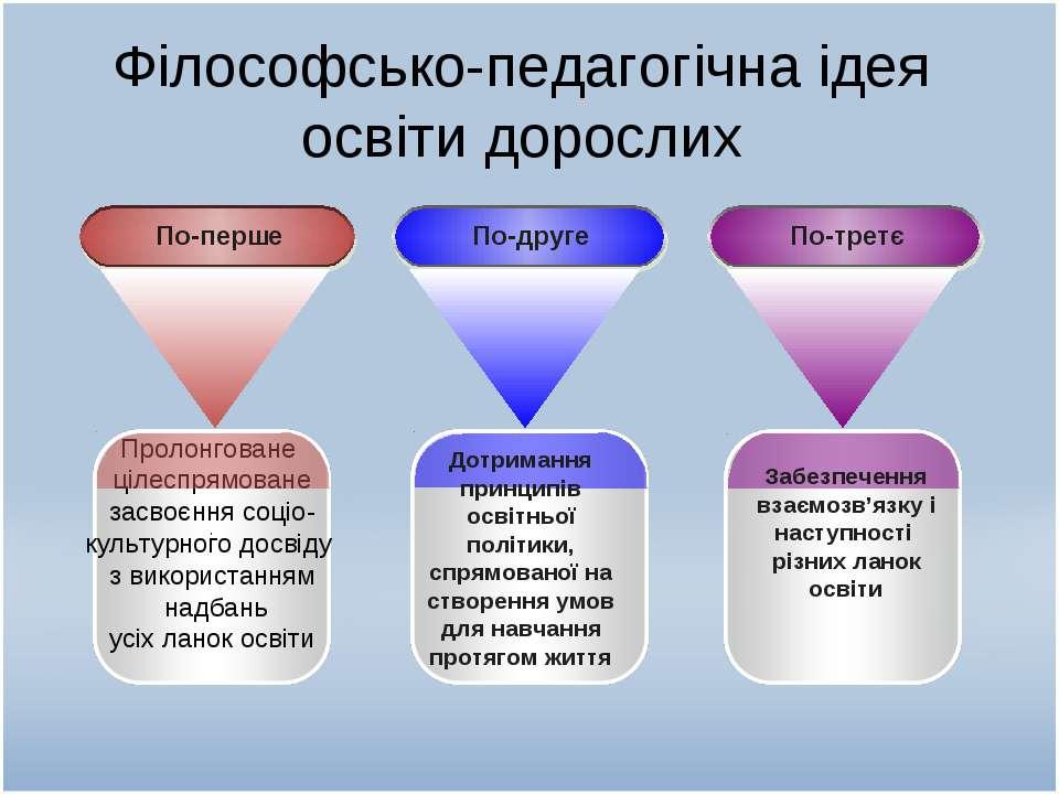 Філософсько-педагогічна ідея освіти дорослих . Дотримання принципів освітньої...