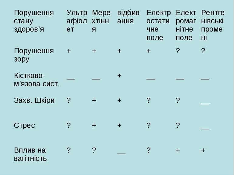 Порушення стану здоров'я Ультрафіолет Мерехтіння відбивання Електростатичне п...