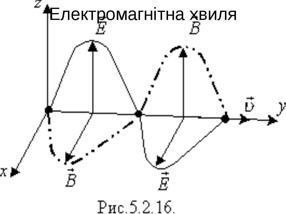 Електромагнітна хвиля