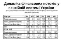 Динаміка фінансових потоків у пенсійній системі України (без урахування внеск...