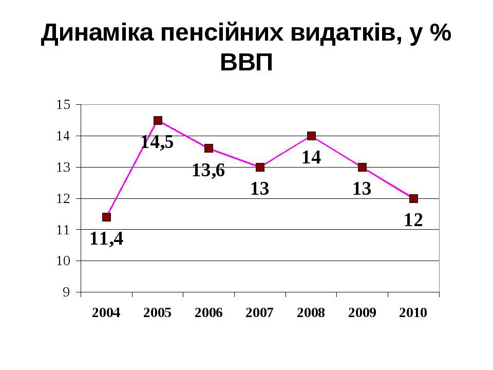 Динаміка пенсійних видатків, у % ВВП