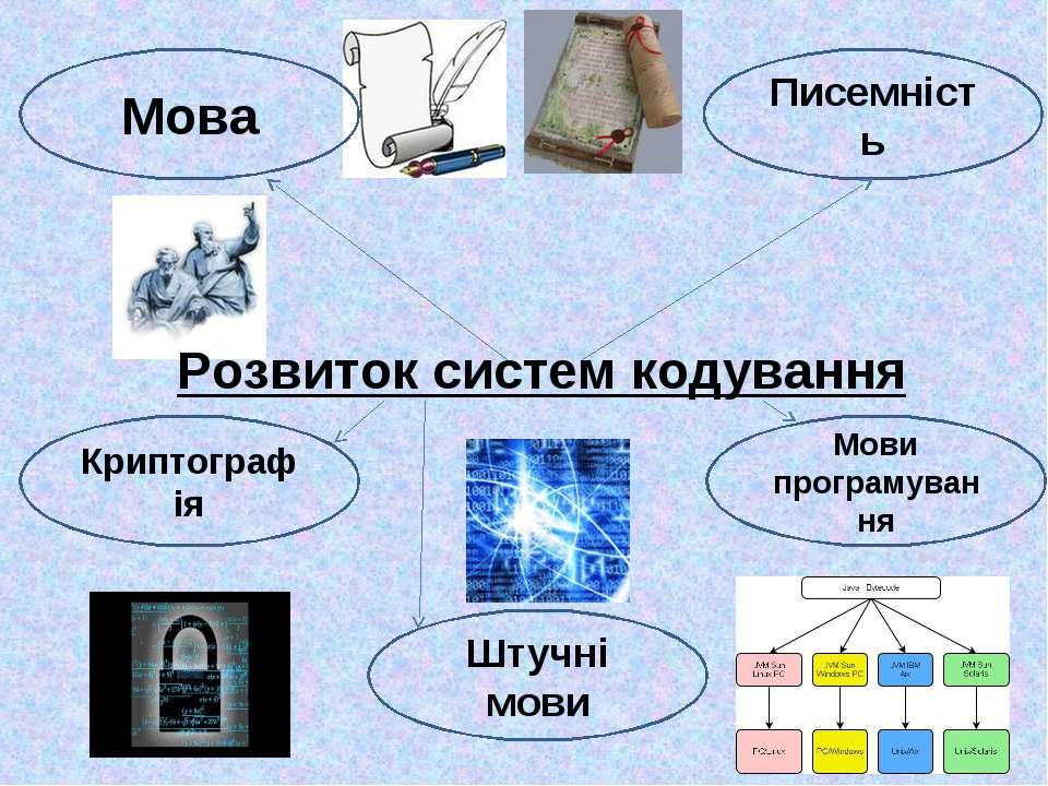 Розвиток систем кодування Писемність Криптографія Мови програмування Мова Шту...