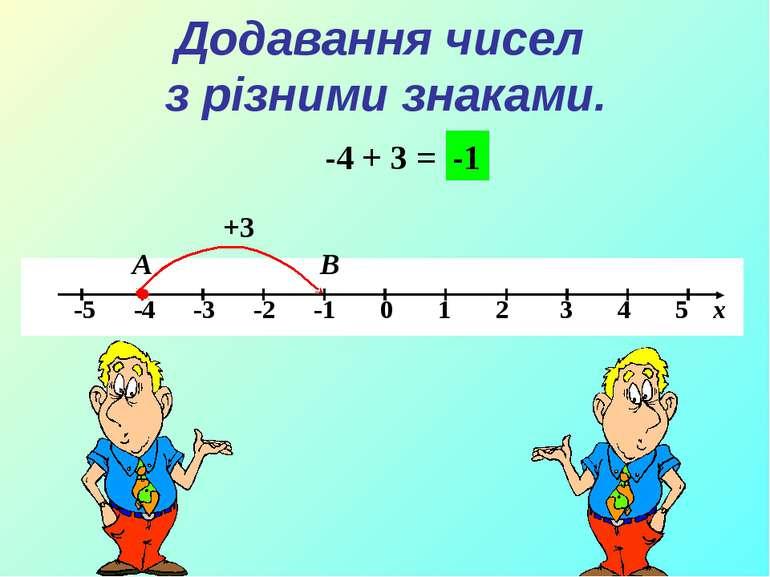-4 + 3 = А В +3 -1 Додавання чисел з різними знаками.