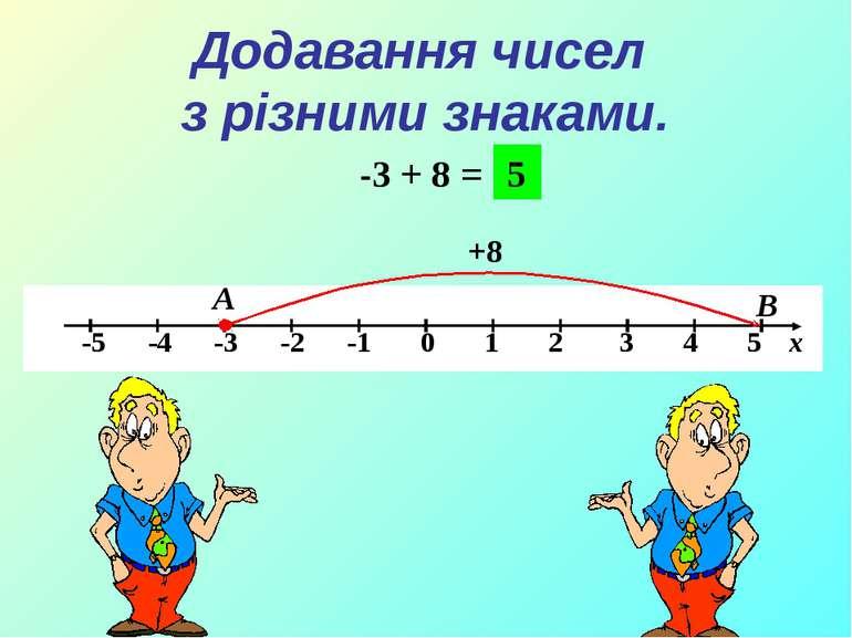 Додавання чисел з різними знаками. -3 + 8 = А В +8 5