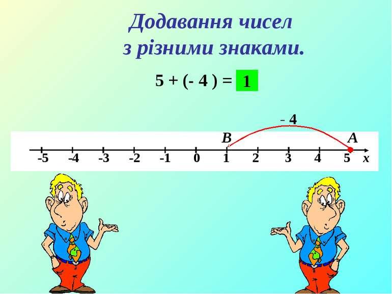 5 + (- 4 ) = А В - 4 1 Додавання чисел з різними знаками.