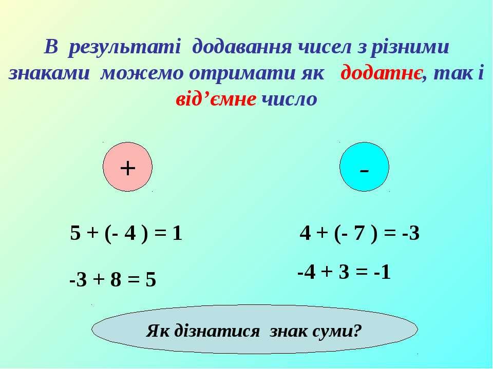В результаті додавання чисел з різними знаками можемо отримати як додатнє, та...