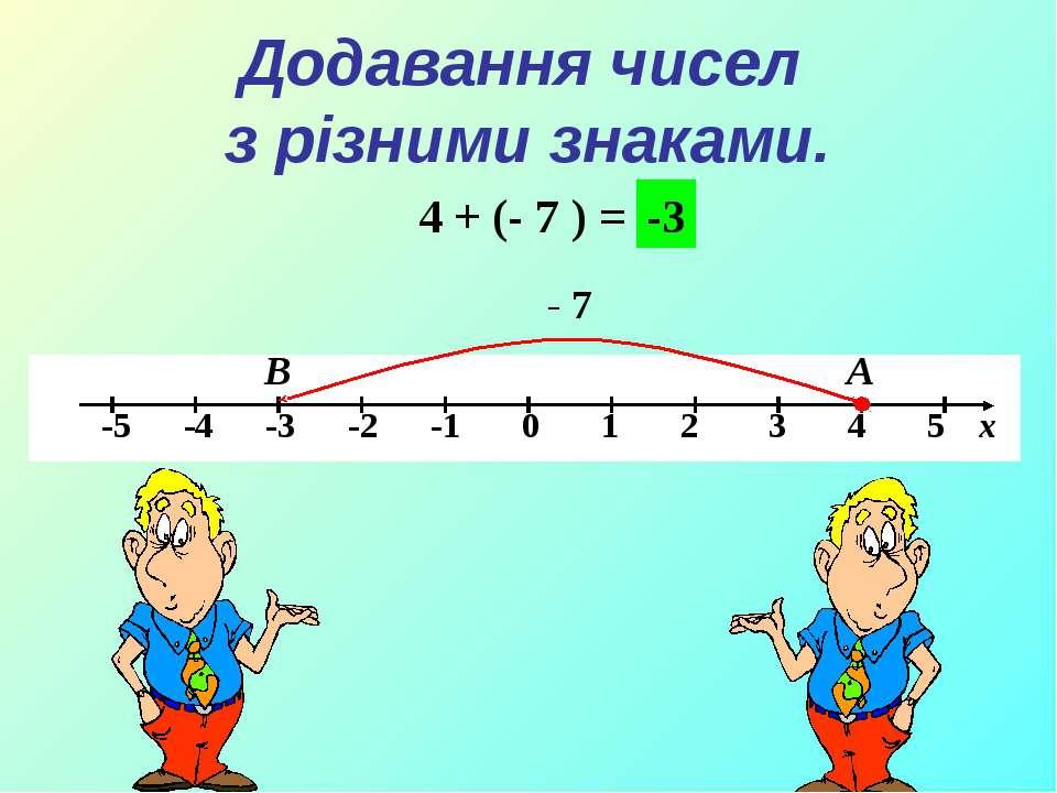 Додавання чисел з різними знаками. 4 + (- 7 ) = А В - 7 -3