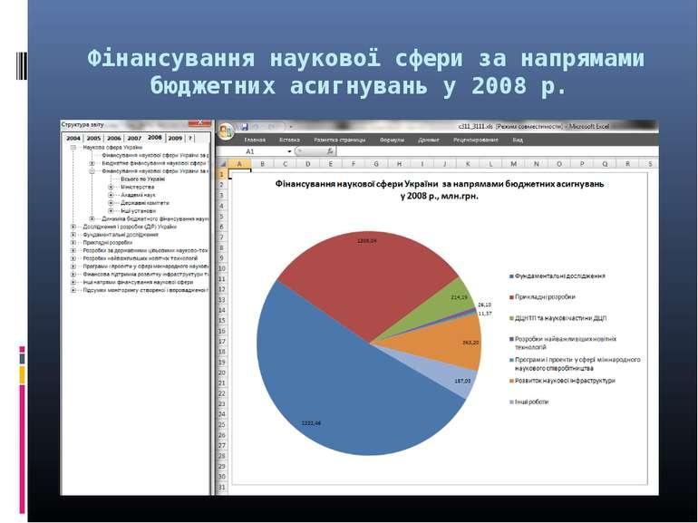 Фінансування наукової сфери за напрямами бюджетних асигнувань у 2008 р.