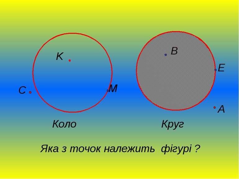 Коло Круг Яка з точок належить фігурі ? K C M A B E